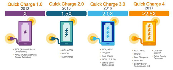 Qualcomm Quick Charge (QC)