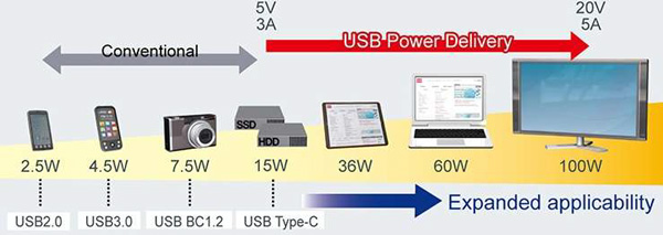 USB Power Delivery (PD)